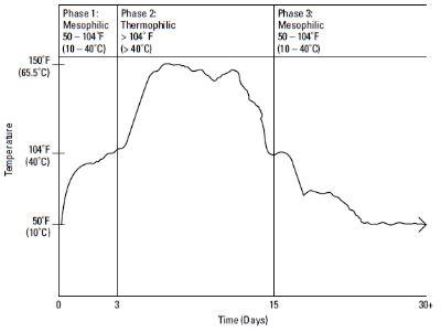 Temperature Chart P. 43