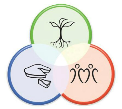 Three Permaculture Ethics
