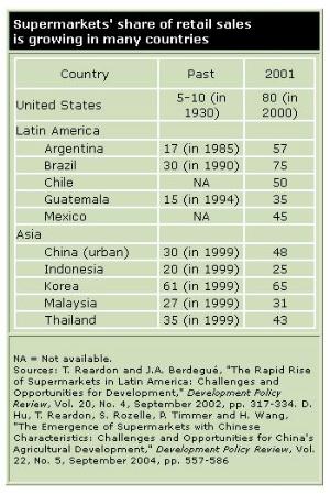 USDA Chart for Supermarkets