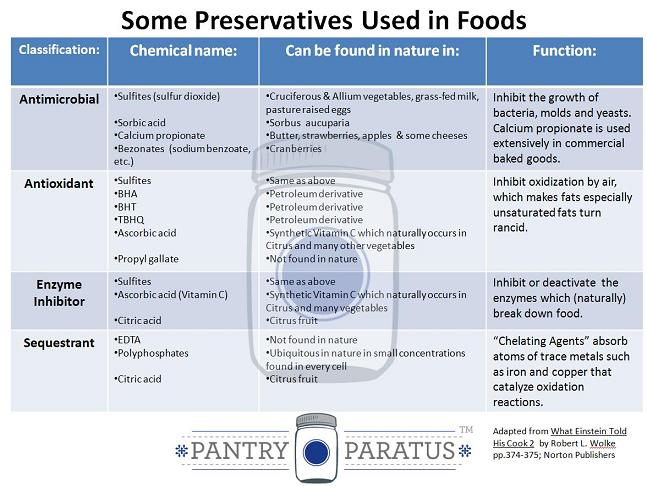 List Of Common Food Preservatives