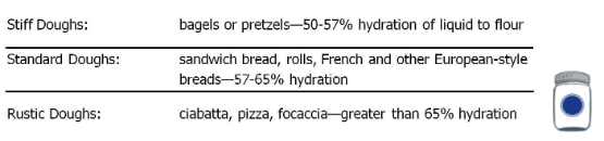 Classification by Hydration