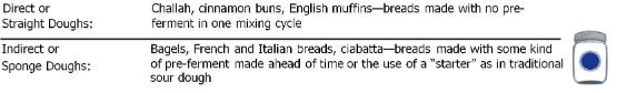 Classification by Pre-fermentation