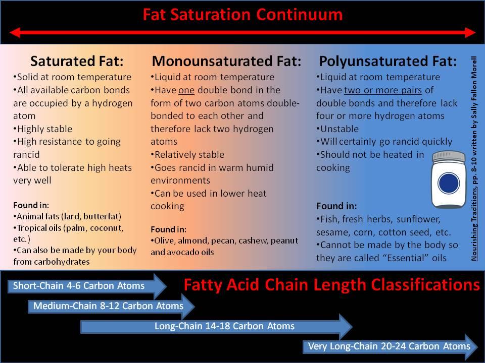 Fat Characteristics