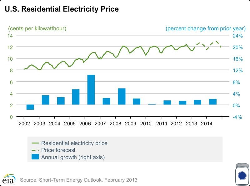 US Residential Electricity Price