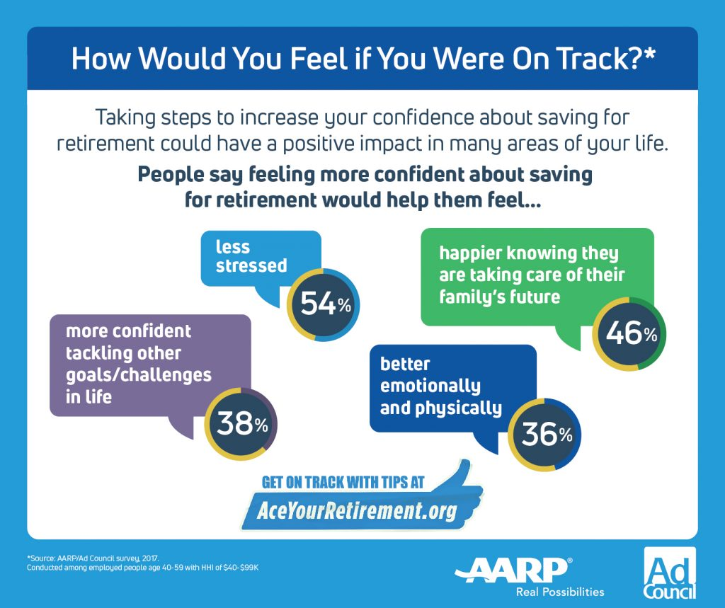 Retirement Savings--Are You On Track