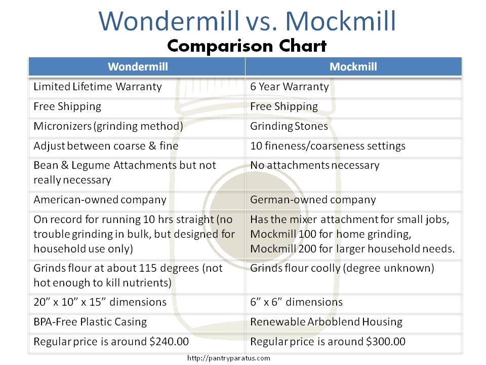 Wondermill vs Mockmill