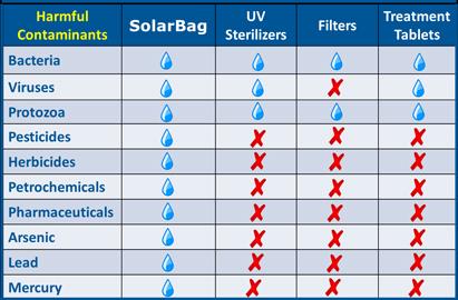 SolarBag removes