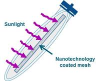 SolarBag Technology